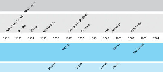 linear time line